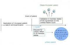 unitary patent